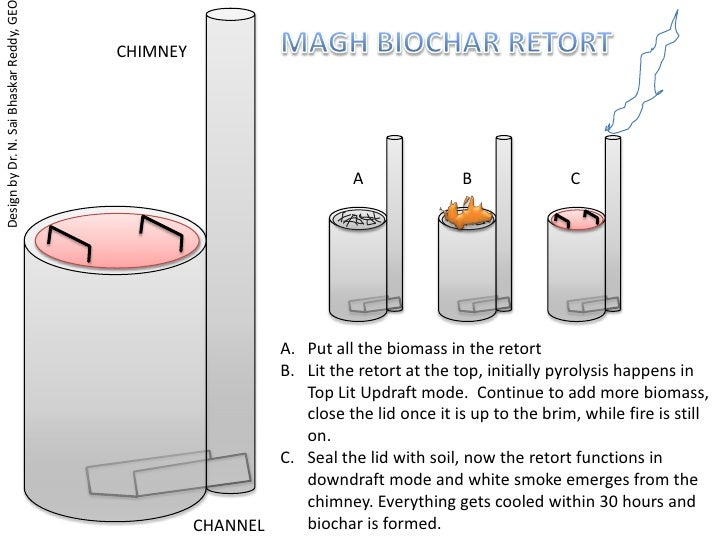 MAGH BIOCHAR RETORT<br />CHIMNEY<br />Design by Dr. N. Sai Bhaskar Reddy, GEO<br />A<br />B<br />C<br />Put all the biomas...