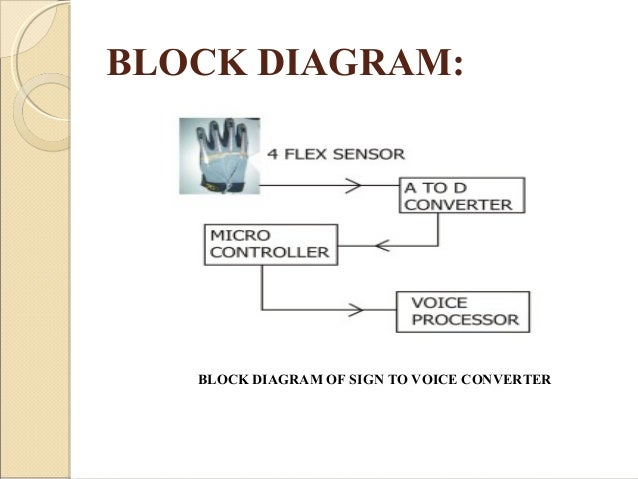 magic glove  sign to voice conversion