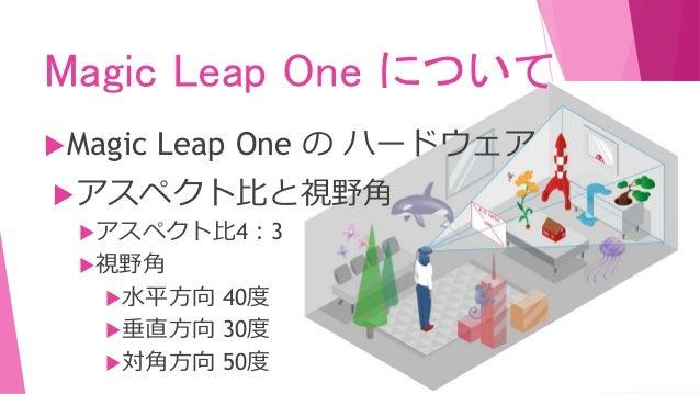 Magic Leap One について Magic Leap One の ハードウェア アスペクト比と視野角 アスペクト比4:3 視野角 水平方向 40度 垂直方向 30度 対角方向 50度