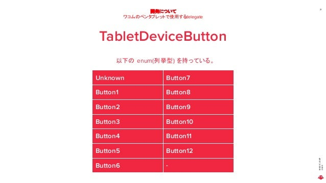 MAGICLEAP 2020 21 開発について ワコムのペンタブレットで使用するdelegate TabletDeviceButton 以下の enum(列挙型) を持っている。 Unknown Button7 Button1 Button8...
