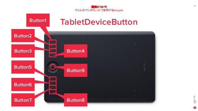 MAGICLEAP 2020 22 開発について ワコムのペンタブレットで使用するdelegate TabletDeviceButtonButton1 Button2 Button3 Button4 Button5 Button6 Button...