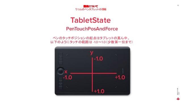 MAGICLEAP 2020 32 開発について ワコムのペンタブレットの情報 TabletState PenTouchPosAndForce ペンのタッチポジションの起点はタブレットの真ん中。 以下のようにタッチの範囲は -1.0~1.0(少...