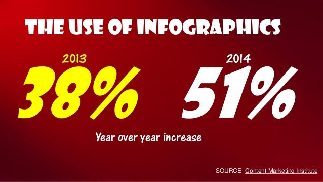 THE USE OF INFOGRAPHICS  38%  51%  2014  2013  Year over year increase  SOURCE (Content Marketing Institute)