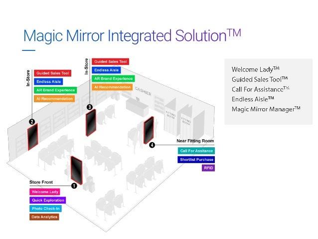 Magic Mirror For Retail Stores V2.7 Slide 3