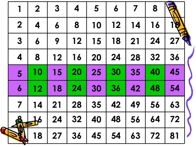Number Names Worksheets multiplication table by 4 : Magic multiplication table 123