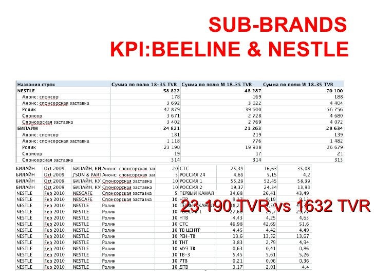 23 190 TVR vs 1632 TVR SUB-BRANDS KPI:BEELINE & NESTLE