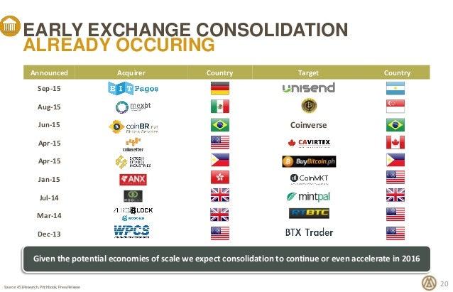 Trading forex et crypto