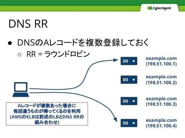 ● DNSのAレコードを複数登録しておく ○ RR = ラウンドロビン DNS RR example.com (198.51.100.1) example.com (198.51.100.2) example.com (198.51.100.3...