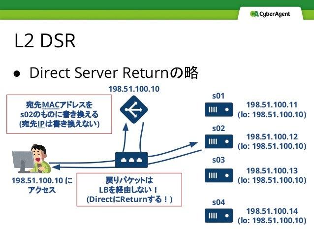 ● Direct Server Returnの略 L2 DSR 198.51.100.10 198.51.100.11 (lo: 198.51.100.10) 198.51.100.12 (lo: 198.51.100.10) 198.51.1...