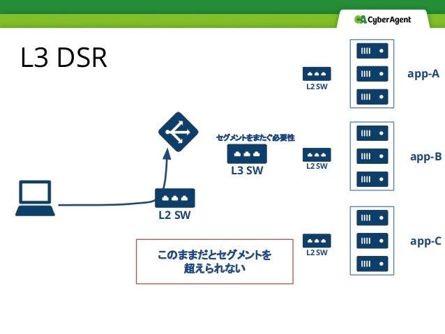 L3 DSR このままだとセグメントを 超えられない app-A app-B app-C L2 SW L2 SW L2 SW L2 SW L3 SW セグメントをまたぐ必要性