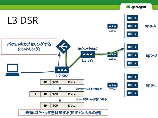 L3 DSR パケットをカプセリングする (トンネリング) app-A app-B app-C L2 SW L2 SW L2 SW L2 SW L3 SW セグメントをまたぐ IP TCP Data IP TCP DataIP 先頭にIPヘッダ...