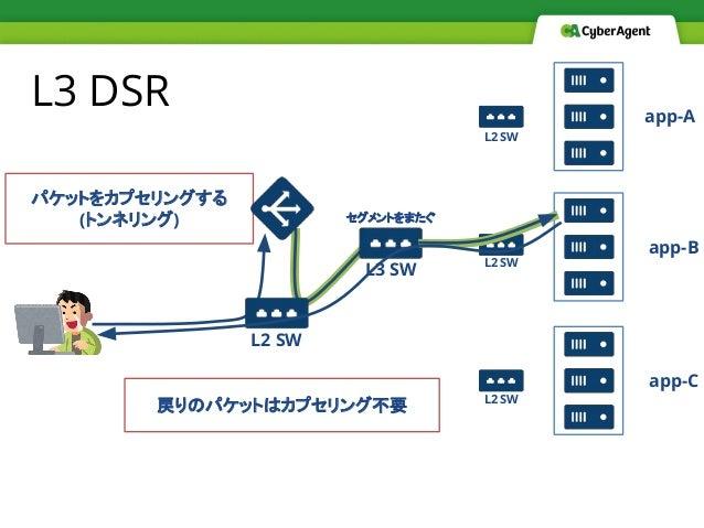 L3 DSR パケットをカプセリングする (トンネリング) app-A app-B app-C L2 SW L2 SW L2 SW L2 SW L3 SW セグメントをまたぐ 戻りのパケットはカプセリング不要