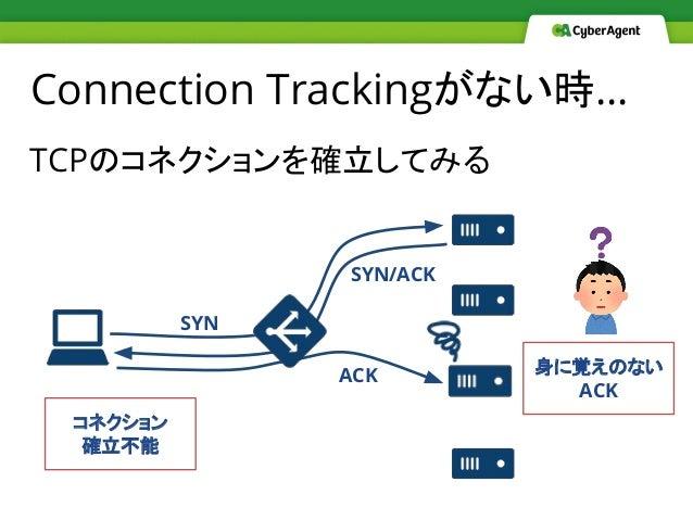 TCPのコネクションを確立してみる Connection Trackingがない時… SYN SYN/ACK ACK 身に覚えのない ACK コネクション 確立不能
