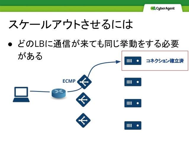 スケールアウトさせるには ● どのLBに通信が来ても同じ挙動をする必要 がある ECMP コネクション確立済