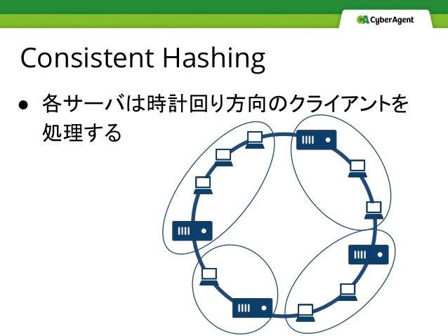 Consistent Hashing ● 各サーバは時計回り方向のクライアントを 処理する