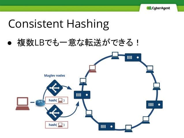● 複数LBでも一意な転送ができる! Consistent Hashing hash( ) hash( ) Maglev nodes