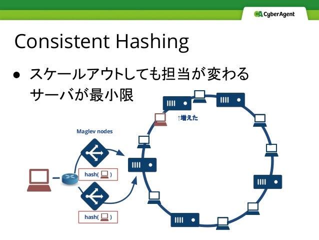● スケールアウトしても担当が変わる サーバが最小限 Consistent Hashing ↑増えた hash( ) hash( ) Maglev nodes