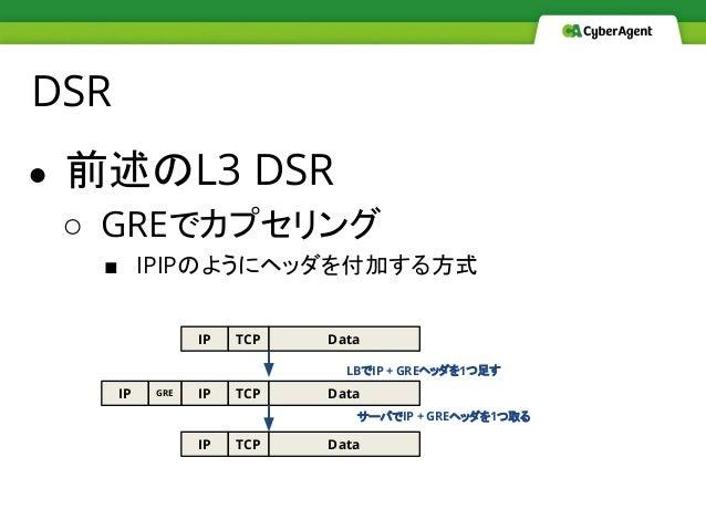 DSR ● 前述のL3 DSR ○ GREでカプセリング ■ IPIPのようにヘッダを付加する方式 IP TCP Data IP TCP DataIP IP TCP Data LBでIP + GREヘッダを1つ足す サーバでIP + GREヘッ...