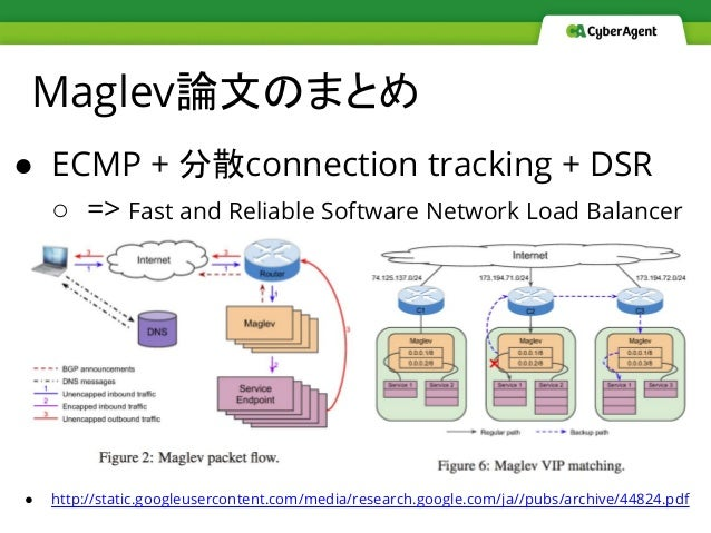 Maglev論文のまとめ ● ECMP + 分散connection tracking + DSR ○ => Fast and Reliable Software Network Load Balancer ● http://static.go...