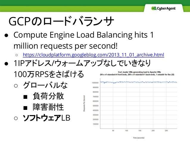GCPのロードバランサ ● Compute Engine Load Balancing hits 1 million requests per second! ○ https://cloudplatform.googleblog.com/201...