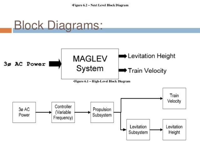 Maglev Train Schematic Diagram – Periodic & Diagrams Science on h bridge schematic, magnetic contact schematic, induction heating schematic,