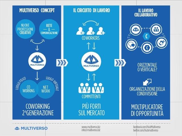 www.multiverso.biz info@multiverso.biz facebook.com/HubMultiverso twitter.com/hubmultiverso MULTIVERSO CONCEPT PIÙFORTI SU...