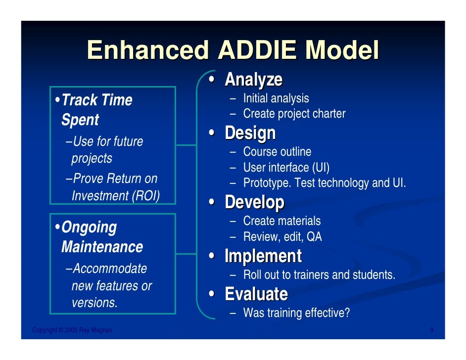 Ray Magnan Instructional Design Basics The Addie Model