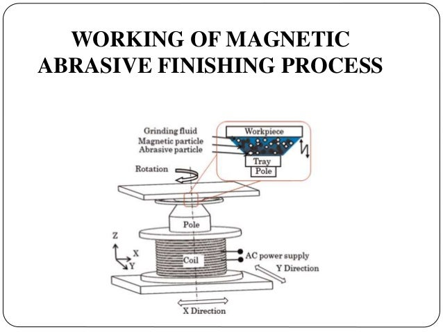 Magnetic field-assisted finishing