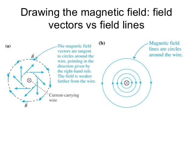 Magnetic drawing the magnetic field field vectors vs field lines ccuart Image collections