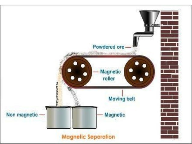magnetic separation Magnetic separation (ms) is a traditional technology for beneficiation, tramp iron removal and non-ferrous metal recovery minerals industry, recycling, environmental.