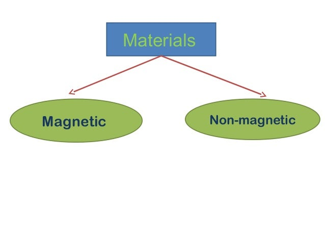 Materials Magnetic Non-magnetic