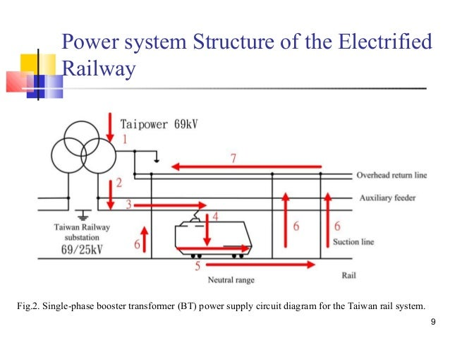 Magnetic components used in train pantograph to reduce arcing
