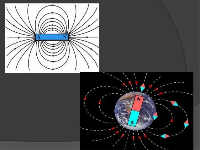 Magnetic field Slide 3