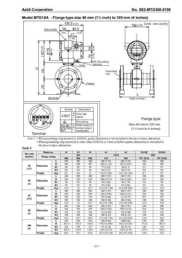 Magnetic flow meter for industrial process measurement