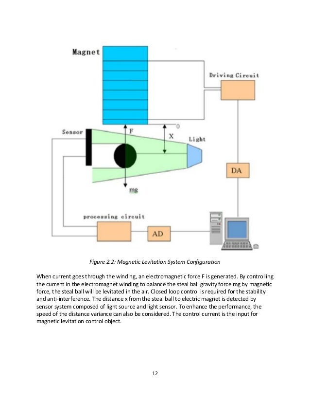 Magnetic levitation system on h bridge schematic, induction heating schematic, magnetic contact schematic,