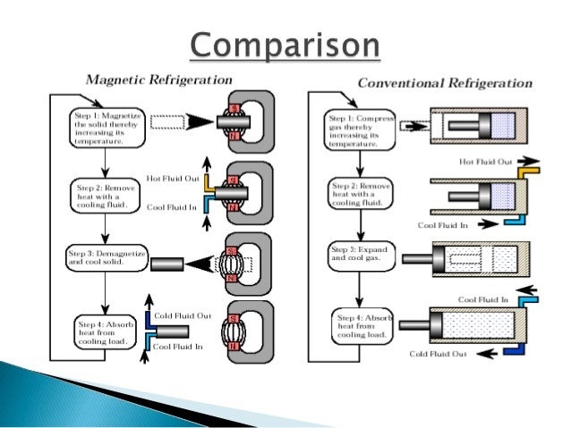 MAGNETIC REFRIGERATION EPUB