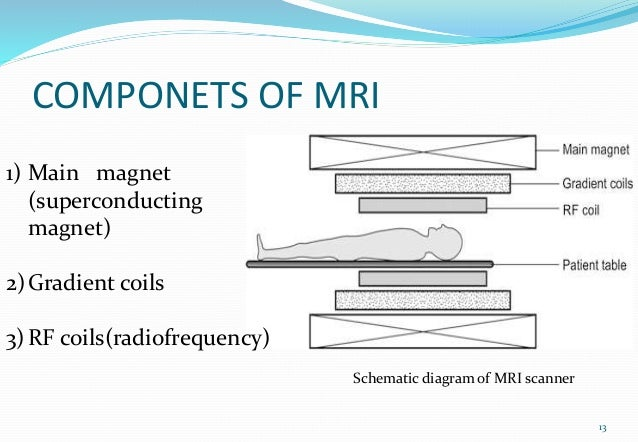 COMPONETS OF MRI 13 1) Main magnet (superconducting magnet) 2)Gradient coils 3)RF coils(radiofrequency) Schematic diagram ...