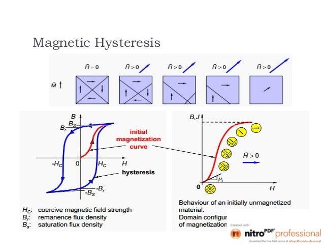 hysteresis loop of magnetic materials pdf