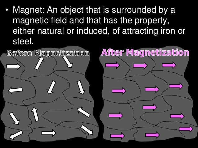  A magnet is an object or a device that gives off an external magnetic field. Copyright © 2010 Ryan P. Murphy