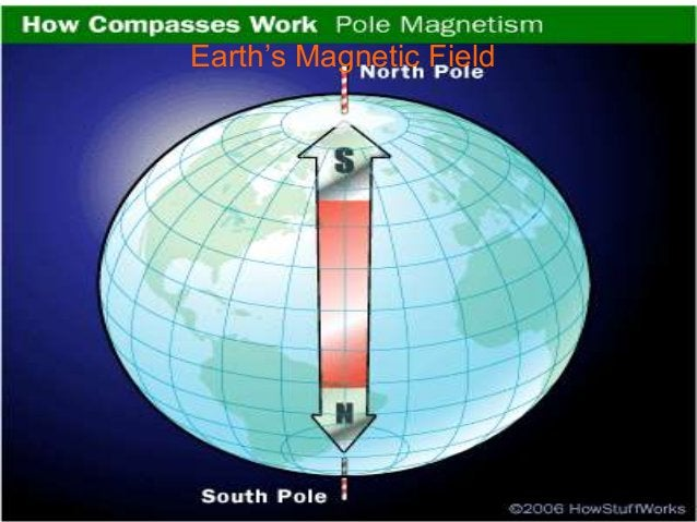 http://phet.colorado.edu/en/simulation/magnet- and-compass