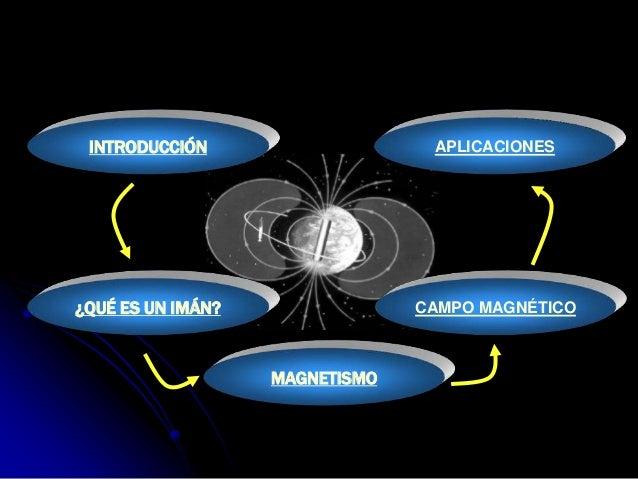 INTRODUCCIÓN                    APLICACIONES¿QUÉ ES UN IMÁN?                CAMPO MAGNÉTICO                   MAGNETISMO