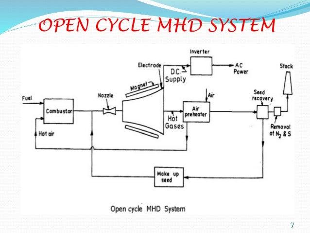 magneto hydro dynamic  mhd  power generation