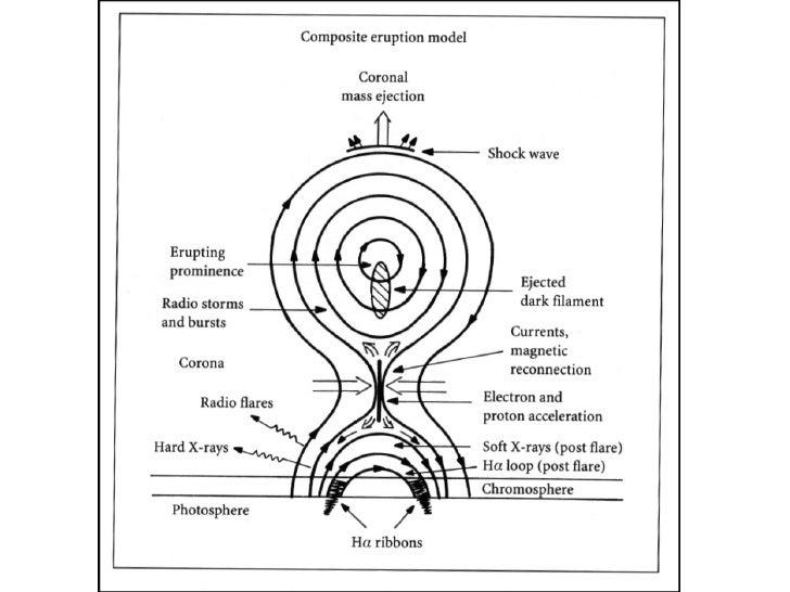 magnetosfera y actividad solar