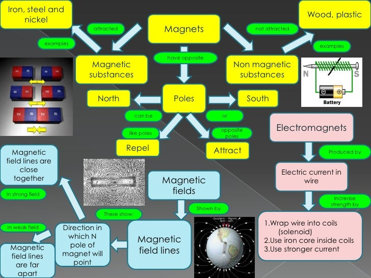 Magnets And Electromagnets Concept Map