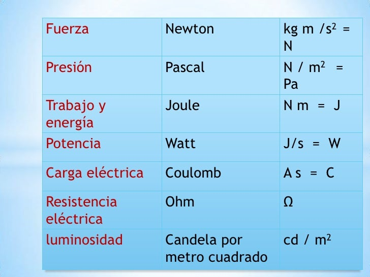 Magnitudes fisicas 2ygv for Tilapias por metro cuadrado