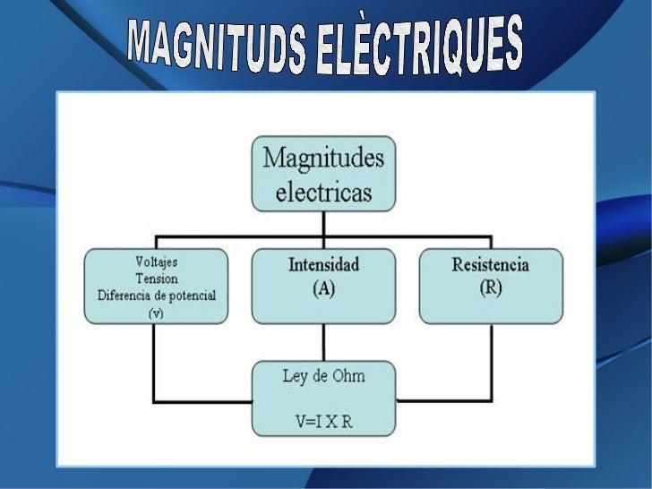 Resultat d'imatges de magnituds electriques