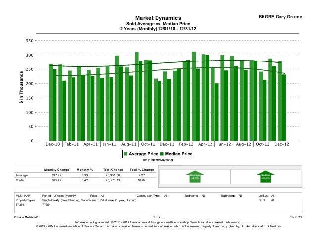 Real Estate Market Report   Magnolia Tx Slide 2