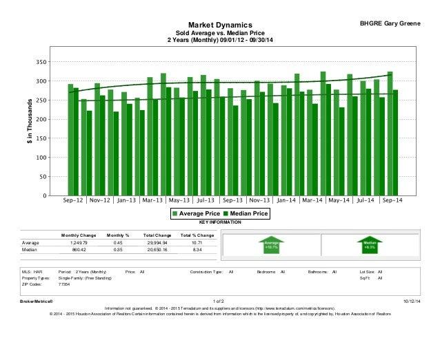Magnolia TX Home Sales Report - September/October 2014 Slide 2