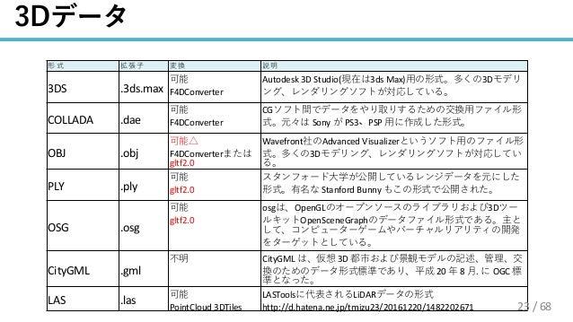 / 68 3DS .3ds.max F4DConverter Autodesk 3D Studio( 3ds Max) 3D COLLADA .dae F4DConverter CG Sony PS3 PSP OBJ .obj F4DConve...