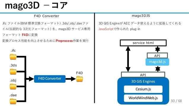 / 68 30 . . mago3d.js 3D GIS Engines Cesium.js WorldWindWeb.js . . 4 F4D Converter3 . a d - jga Cc /3a d v oia Cc B / ( C ...